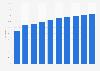 Indonesia: internet user penetration 2015-2022
