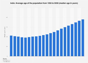 Median age of the population in India 2015