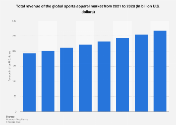 Total revenue of the global sports apparel market 2012-2024