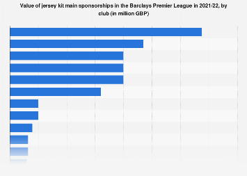 Jersey kit sponsorships in the Premier League by club 2018/19