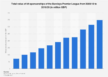 Total value of kit sponsorships of the Barclays Premier League 2009-2018