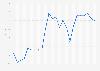 Wechselkurs - Euro gegenüber Britisches Pfund bis 2018 (Jahresdurchschnittswerte)