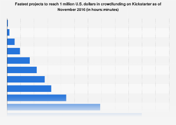 Kickstarter: fastest projects to reach 1 million U.S. dollars 2016