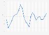 Wechselkurs - Euro gegenüber Yen bis 2018 (Jahresdurchschnittswerte)