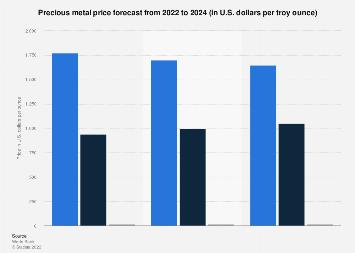 Precious Metal Prices 2020 Statista