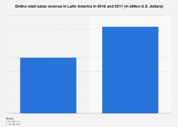 Latin America: online retail sales 2011-2016