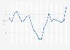 Wechselkurs - US-Dollar gegenüber Yen bis 2018 (Jahresdurchschnittswerte)