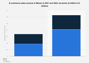 E-commerce sales in Mexico 2017-2021, by device