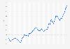 Wechselkurs - Euro gegenüber Yen 2019 (Monatsdurchschnittswerte)