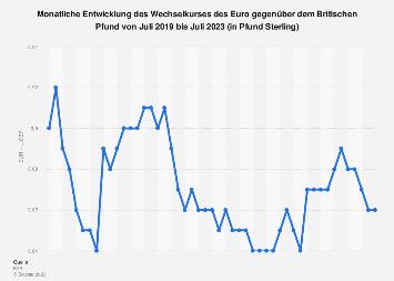 Wechselkurs - Euro gegenüber Britisches Pfund 2019 (Monatsdurchschnittswerte)