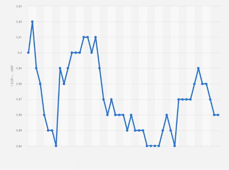 Wechselkurs Euro gegen