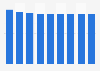 Unilever's grocery market share worldwide 2012-2020