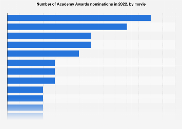 Academy Awards nominations in 2017, by film