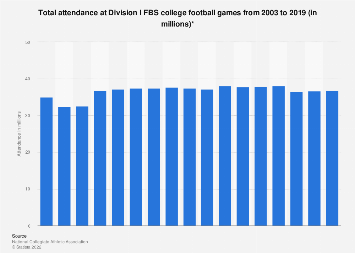 Attendance at Division I FBS college football games 2003-2017
