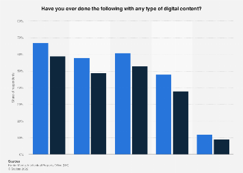 Digital content behavior in the UK as of 2017