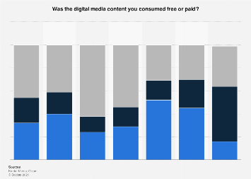 Paid and free digital media consumption in the UK as of March 2018, by type