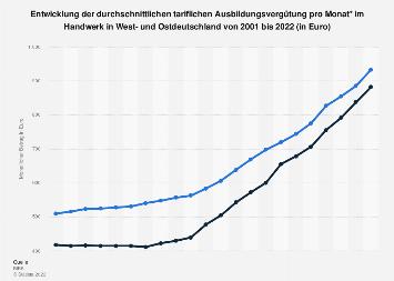 Tarifliche Ausbildungsvergütung im Handwerk in West- und Ostdeutschland bis 2018