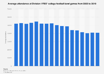 Average attendance at Division I FBS college football bowl games 2003-2017