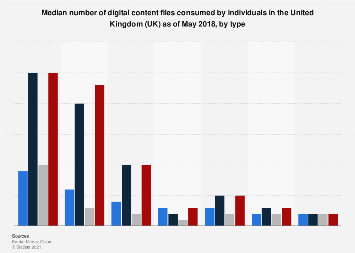Volume of digital content consumed in the United Kingdom (UK) 2017, by type