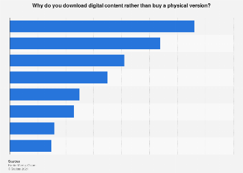 Reasons for downloading digital content in the United Kingdom (UK) as of May 2017