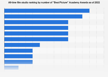 Film studio ranking by number of
