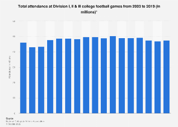 Attendance at Division I, II & III college football games 2003-2017