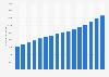 Einnahmen der Hochschulen in Deutschland bis 2016