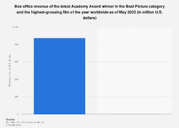 Box office revenues: Academy Awards winners vs. box office hits from 2000-2017