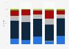 Umfrage zur Darstellung von Zuwanderern in den Medien 2013