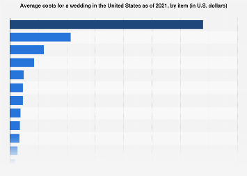 Average costs for a wedding in the United States in 2017, by item