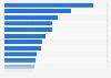 Most popular web categories in Brazil in 2014, based on reach