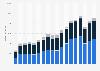 Umsatz von Adidas weltweit nach Produktgruppen bis 2018