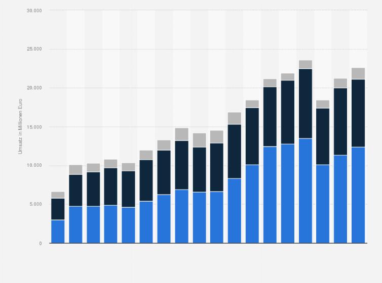 Umsatz von Adidas weltweit nach Produktgruppen bis 2019