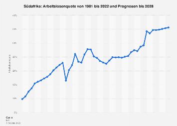 Arbeitslosenquote in Südafrika bis 2018