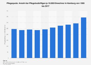 Pflegequote in Hamburg bis 2015