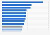 Endenergieverbrauch je Einwohner in den Bundesländern 2014