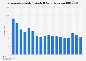 Jugendarbeitslosenquote (15 bis unter 25 Jahre) in Hamburg bis 2018