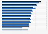 Gewerbeabmeldungen je 10.000 Einwohner in Deutschland nach Bundesländern 2015