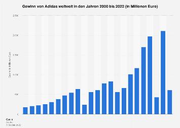 Gewinn von Adidas bis 2019   Statista