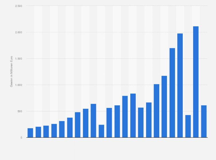 Gewinn von Adidas bis 2018 | Statista