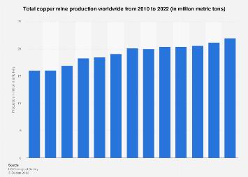 Copper mine production worldwide 2006-2017