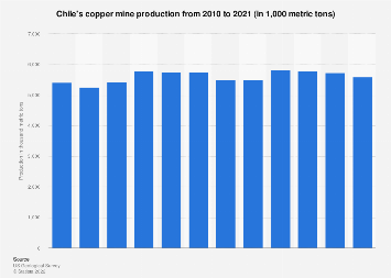 Chile's copper mine production 2006-2017