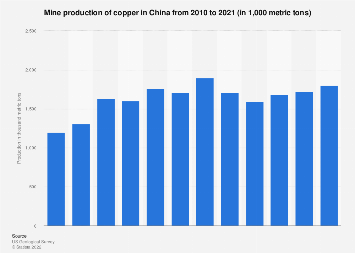 China's copper mine production 2006-2017