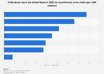 Childhood Poverty Parental Abuse Cost >> Child Abuse Rate In The U S Victims By Race Ethnicity 2017