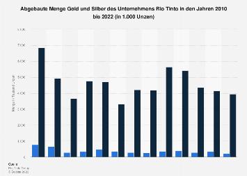 Bergbauunternehmen Rio Tinto - Gold- und Silberförderung bis 2018