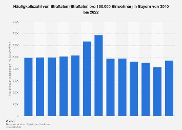 Häufigkeitszahl von Straftaten in Bayern bis 2017
