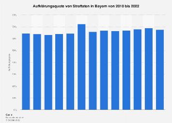 Aufklärungsquote von Straftaten in Bayern bis 2017