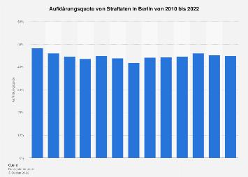 Aufklärungsquote von Straftaten in Berlin bis 2017