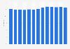 Aufklärungsquote von Straftaten in Nordrhein-Westfalen bis 2018