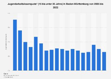 Jugendarbeitslosenquote (15 bis unter 25 Jahre) in Baden-Württemberg bis 2017